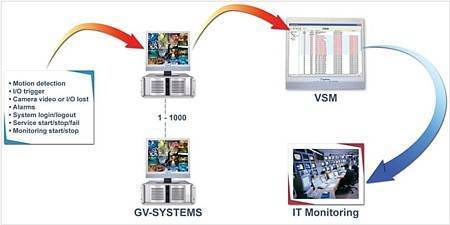 ПО GEOVISION GV-Vital Sign Monitor