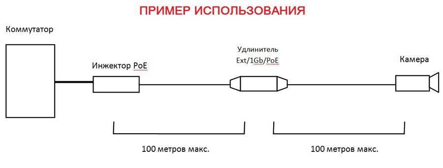 PoE удлинитель FARADAY Ext/1Gb/POE
