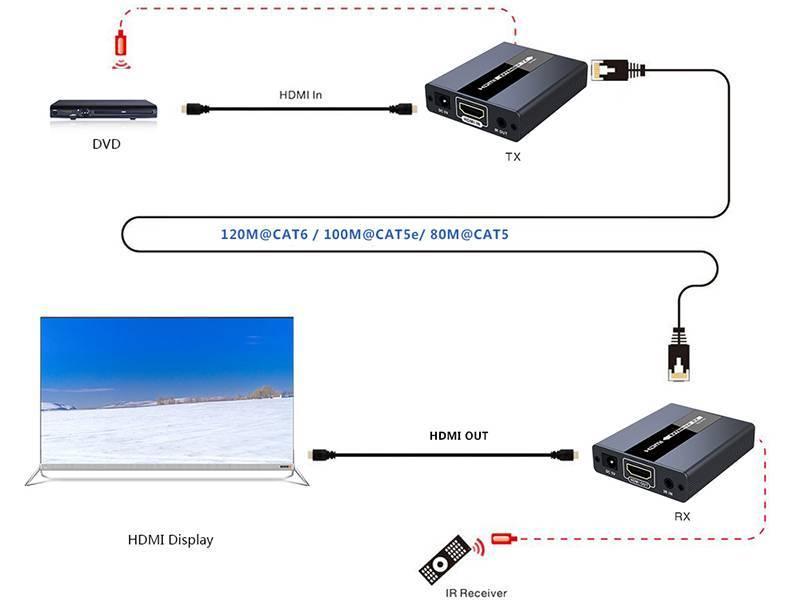 Комплект для передачи HDMI по Ethernet LENKENG LKV371