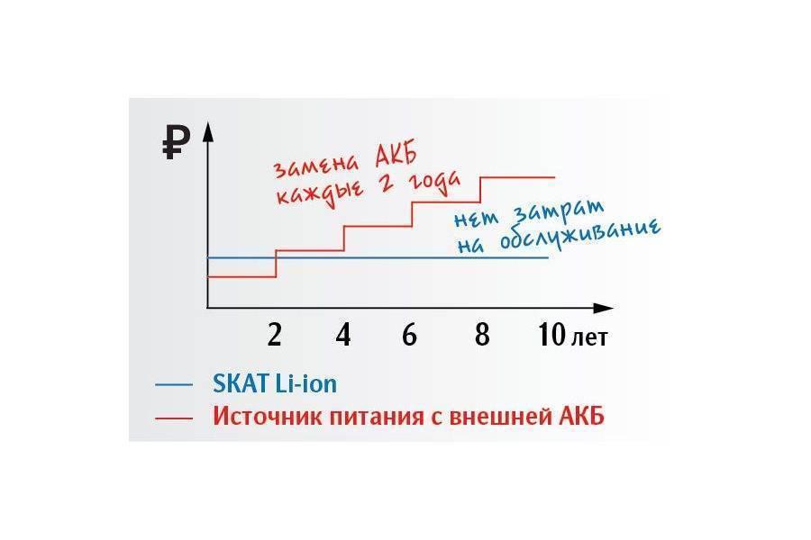 Источник бесперебойного питания Бастион SKAT-12DC-1.0 Li-ion