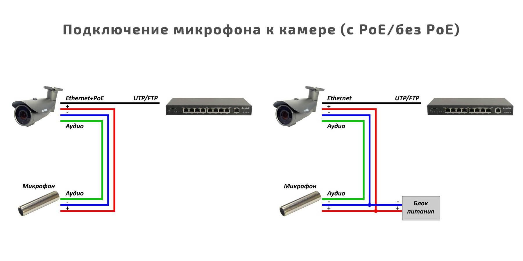 Картинки соединить провода уличной камеры